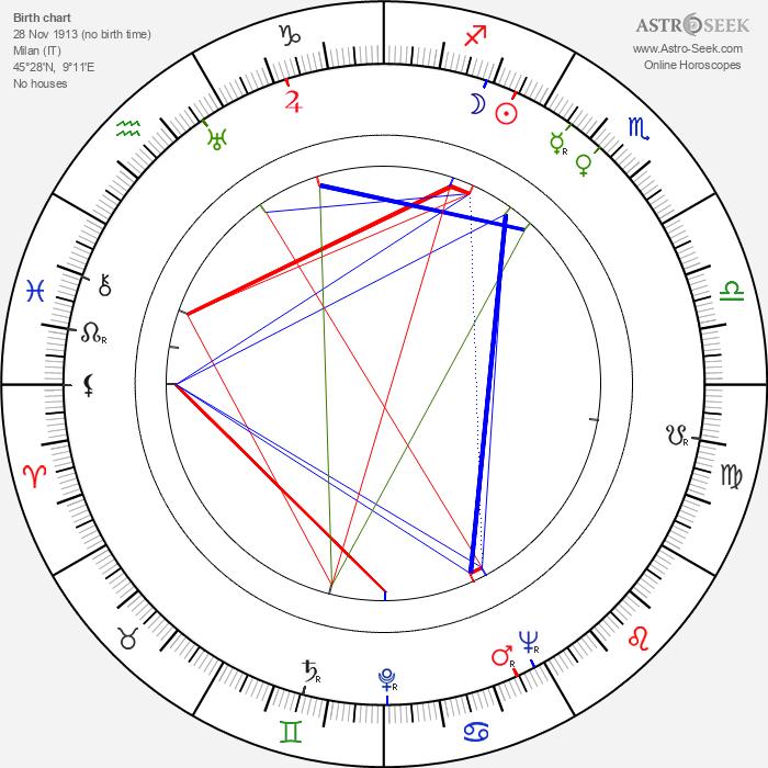 Mario Nascimbene - Astrology Natal Birth Chart