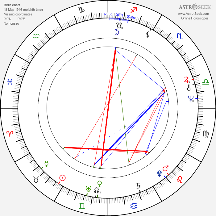 Mario Ohoven - Astrology Natal Birth Chart