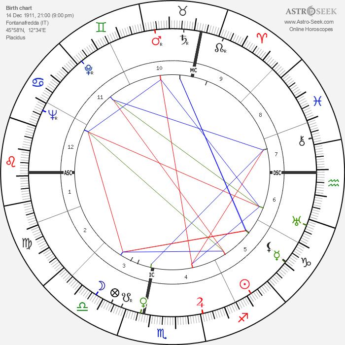 Mario Pagotto - Astrology Natal Birth Chart