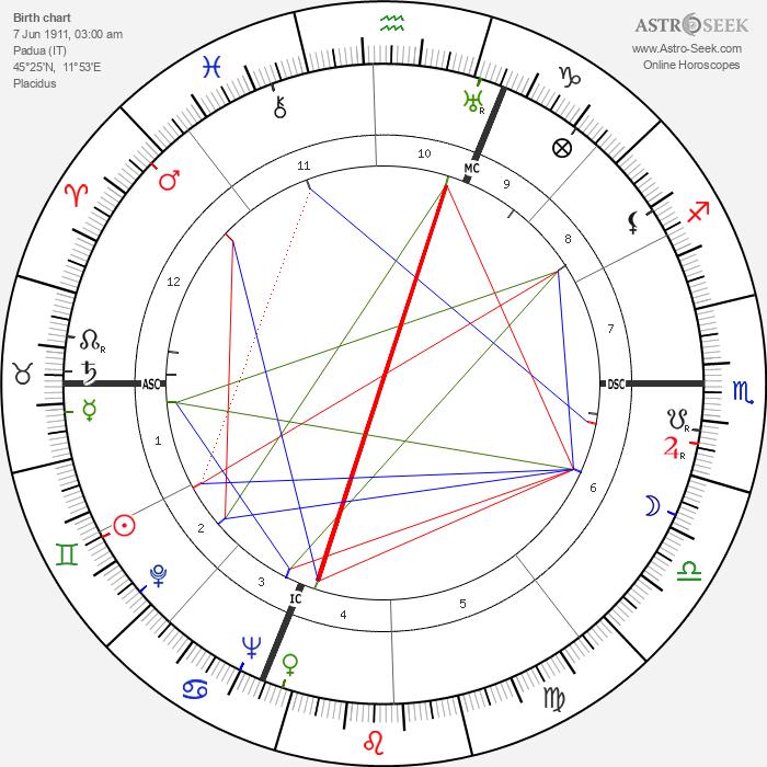 Mario Perazzolo - Astrology Natal Birth Chart