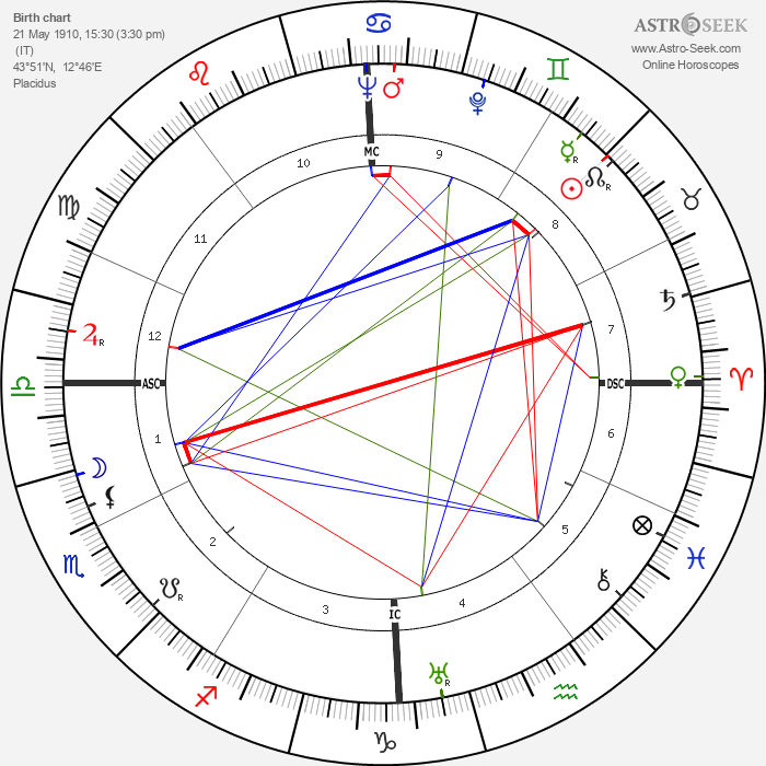 Mario Pisu - Astrology Natal Birth Chart