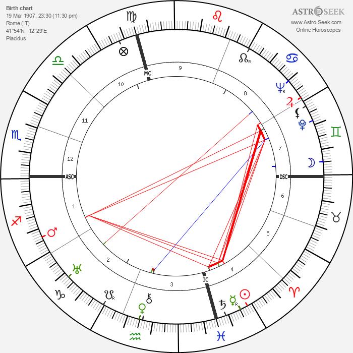 Mario Salvadori - Astrology Natal Birth Chart