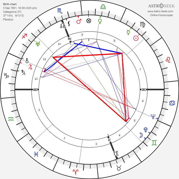 Mario Scelba - Astrology Natal Birth Chart
