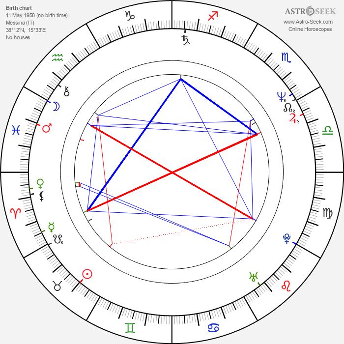 Mario Sesti - Astrology Natal Birth Chart