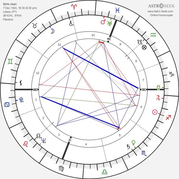 Mario Soares - Astrology Natal Birth Chart
