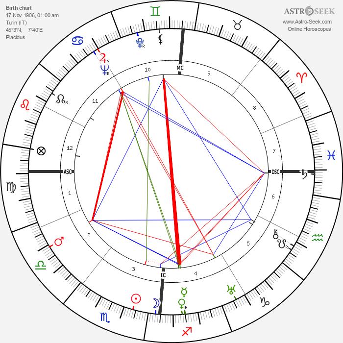Mario Soldati - Astrology Natal Birth Chart