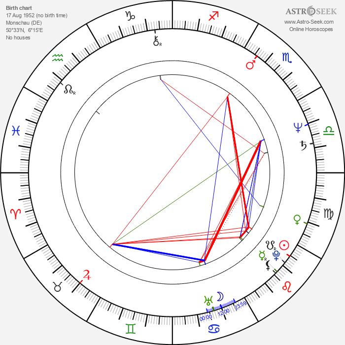 Mario Theissen - Astrology Natal Birth Chart