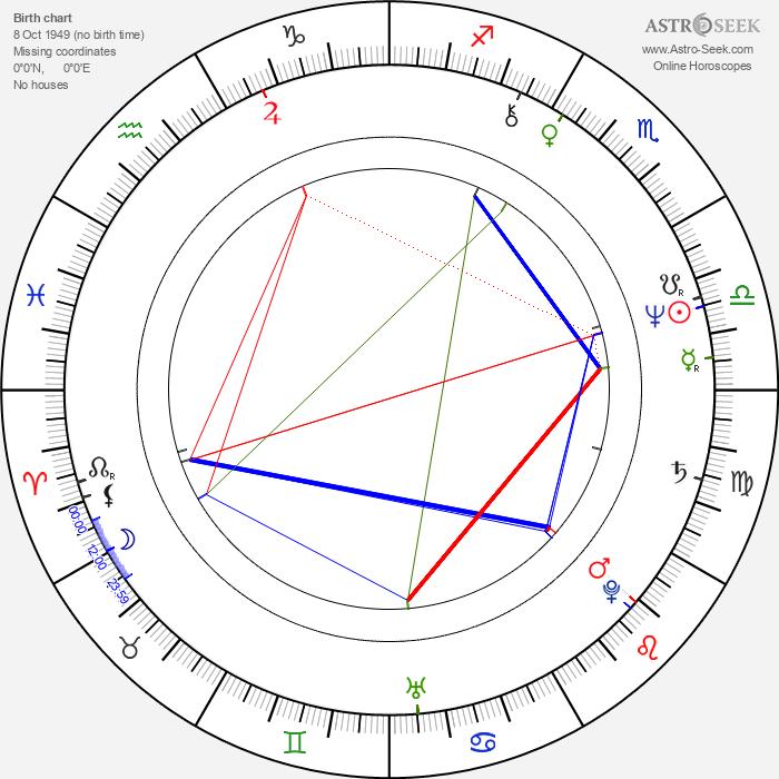 Mario Todisco - Astrology Natal Birth Chart