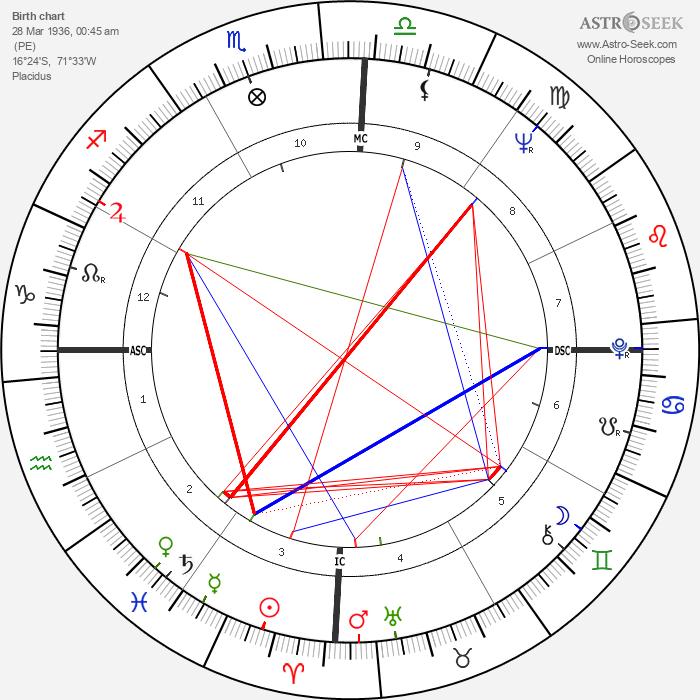 Mario Vargas Llosa - Astrology Natal Birth Chart