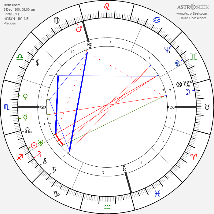 Marion Anthony Zioncheck - Astrology Natal Birth Chart
