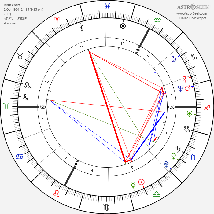 Marion Bartoli - Astrology Natal Birth Chart