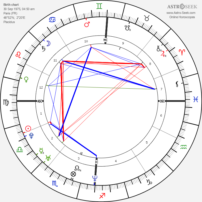 Marion Cotillard - Astrology Natal Birth Chart