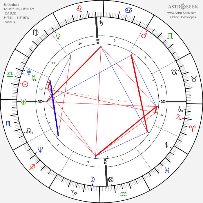 Marion Jones - Astrology Natal Birth Chart