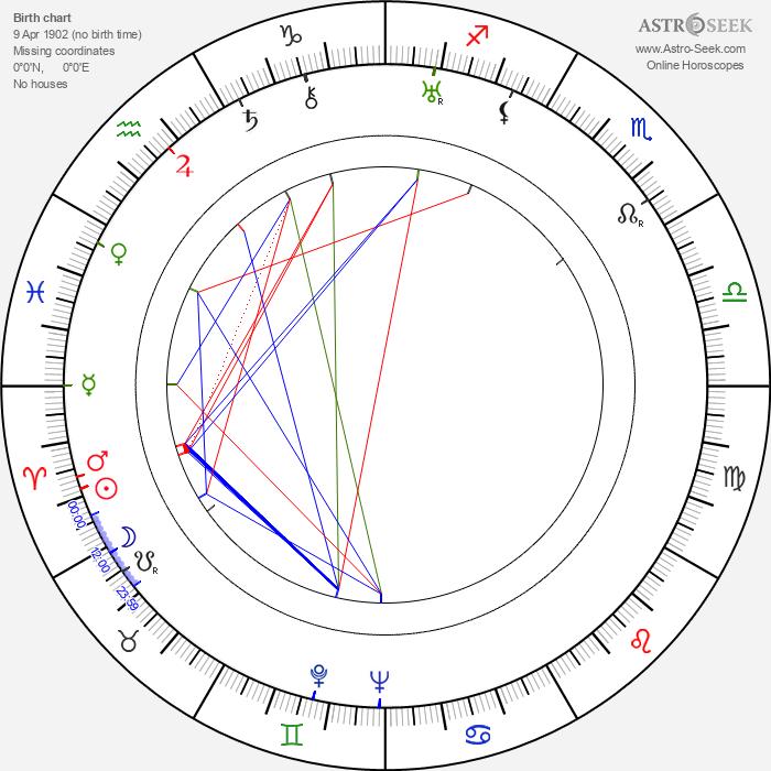 Marion Mack - Astrology Natal Birth Chart