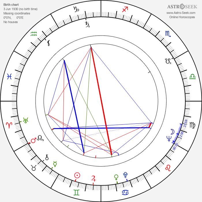 Marion Zimmer Bradley - Astrology Natal Birth Chart