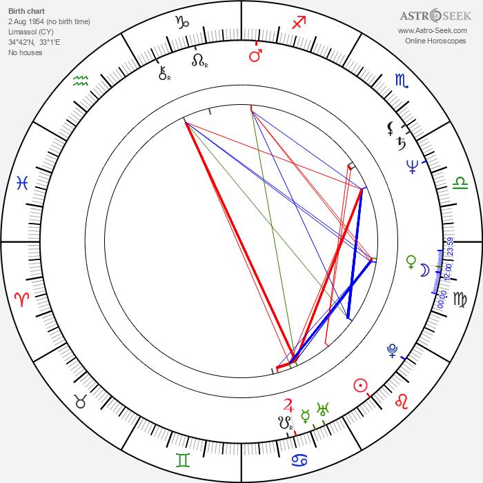 Marios Matsakis - Astrology Natal Birth Chart