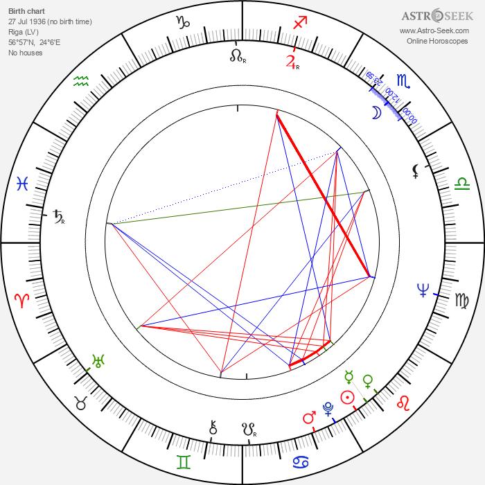 Maris Liepa - Astrology Natal Birth Chart