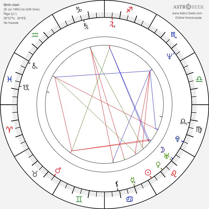 Maris Martinsons - Astrology Natal Birth Chart