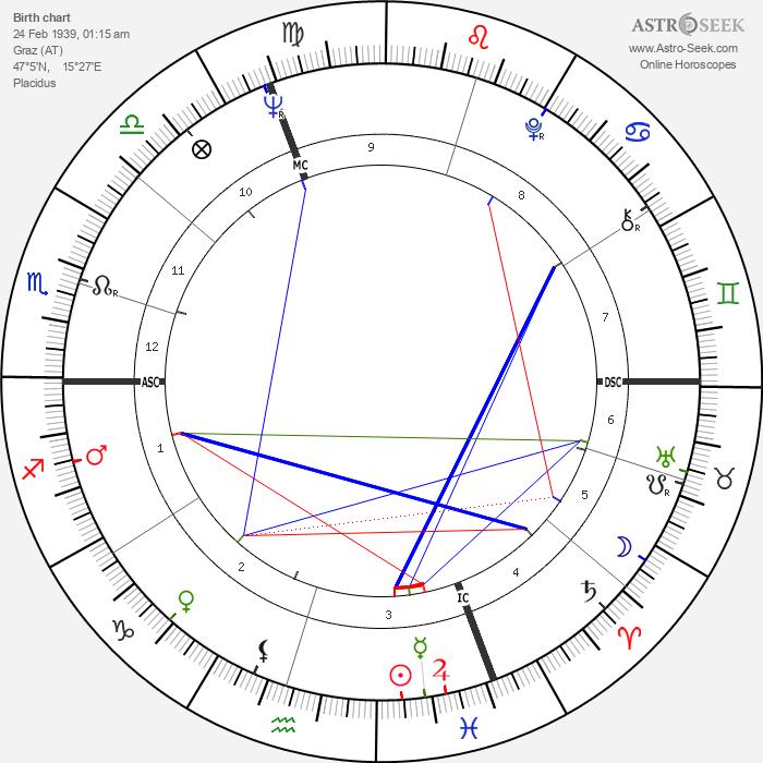 Marisa Mell - Astrology Natal Birth Chart