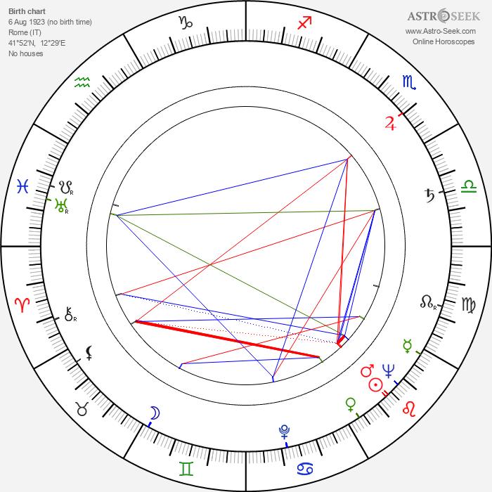 Marisa Merlini - Astrology Natal Birth Chart