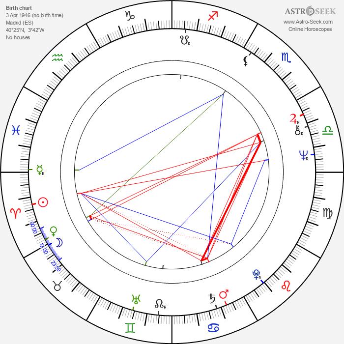Marisa Paredes - Astrology Natal Birth Chart
