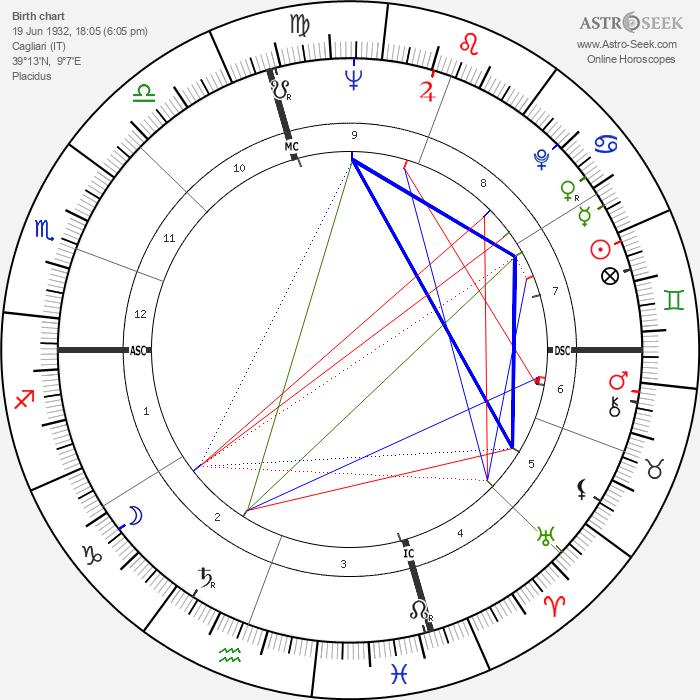 Marisa Pavan - Astrology Natal Birth Chart
