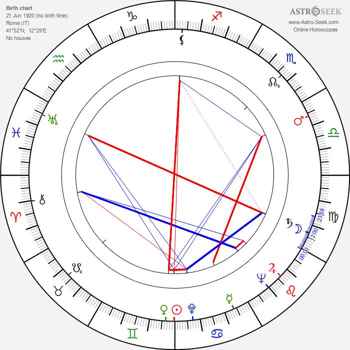 Marisa Vernati - Astrology Natal Birth Chart