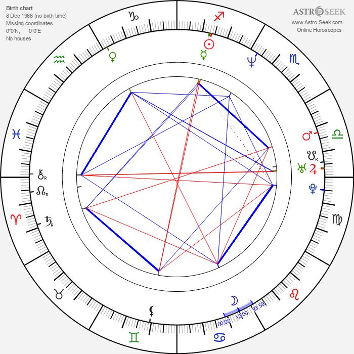 Marisela González - Astrology Natal Birth Chart