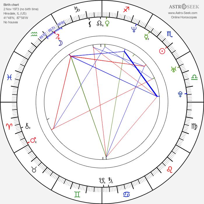 Marisol Nichols - Astrology Natal Birth Chart