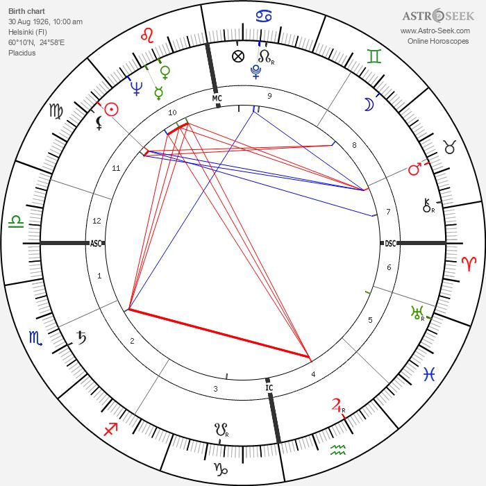 Marita Rif - Astrology Natal Birth Chart