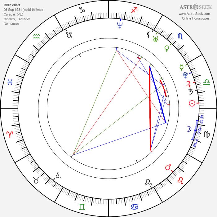 Maritza Bustamante - Astrology Natal Birth Chart