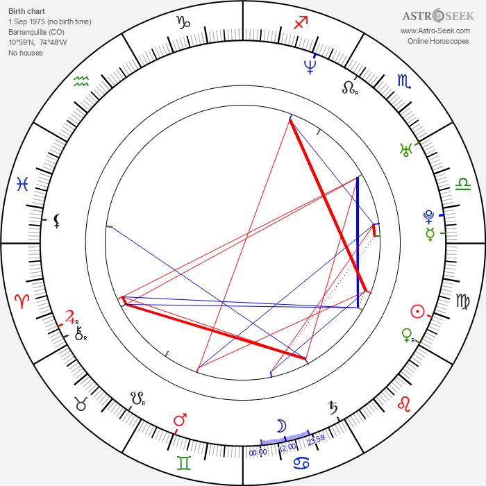 Maritza Rodríguez - Astrology Natal Birth Chart