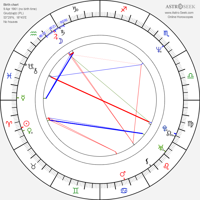 Mariusz Czajka - Astrology Natal Birth Chart