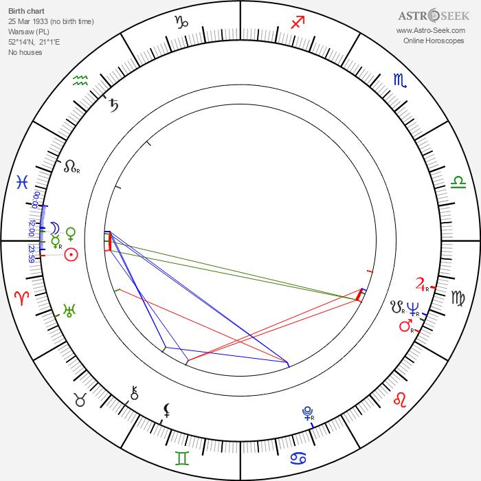 Mariusz Gorczynski - Astrology Natal Birth Chart