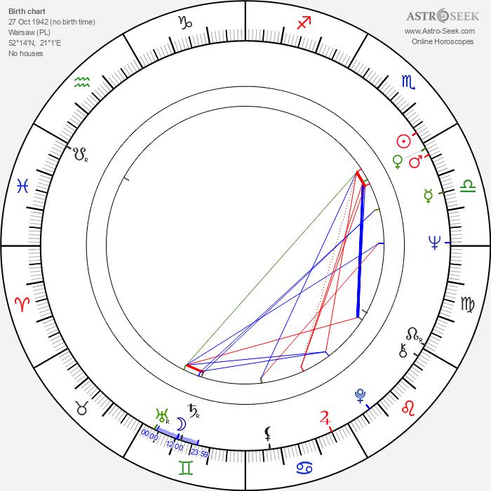 Mariusz Leszczyński - Astrology Natal Birth Chart