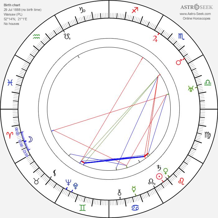 Mariusz Maszyński - Astrology Natal Birth Chart