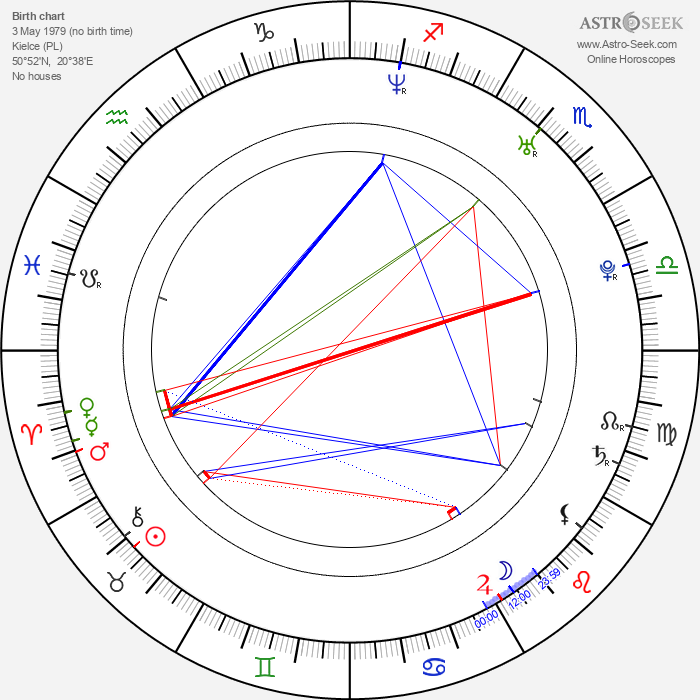Mariusz Ostrowski - Astrology Natal Birth Chart