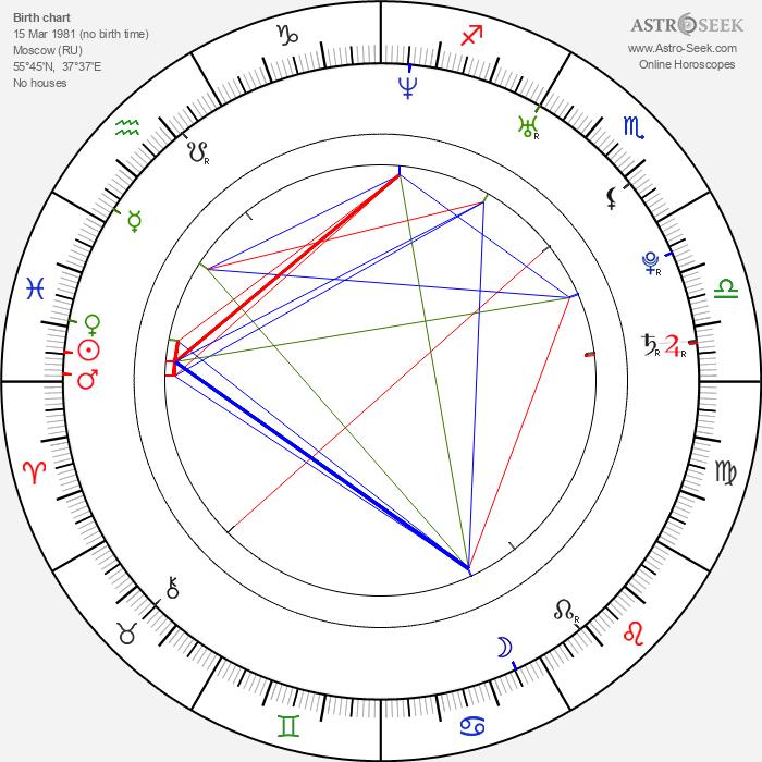 Mariya Shalayeva - Astrology Natal Birth Chart