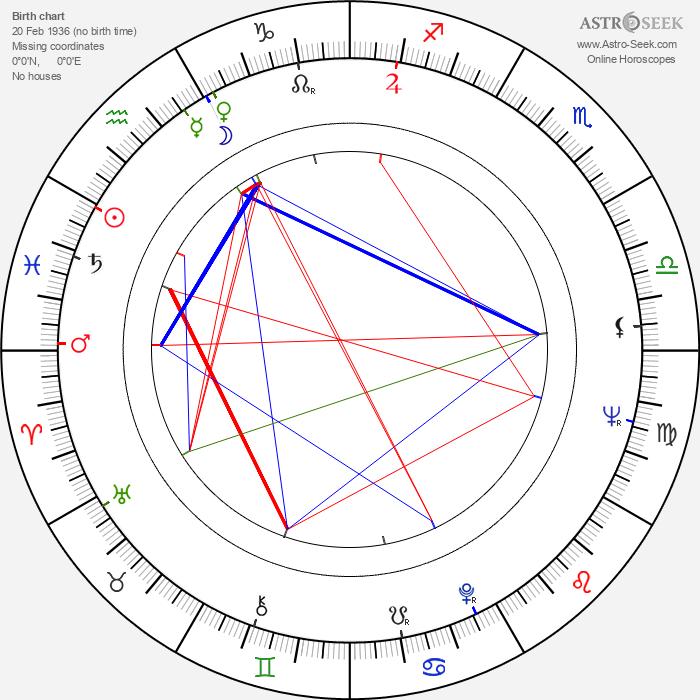 Marj Dusay - Astrology Natal Birth Chart