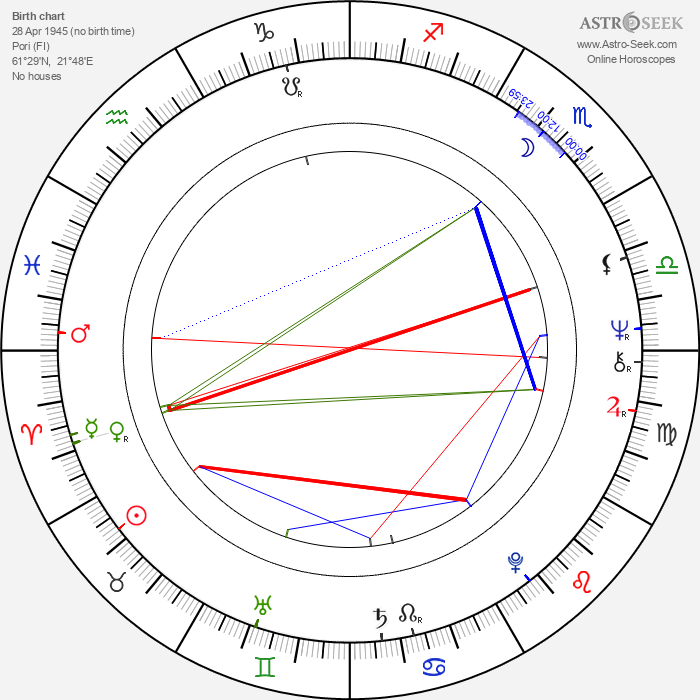 Marja-Leena Kouki - Astrology Natal Birth Chart