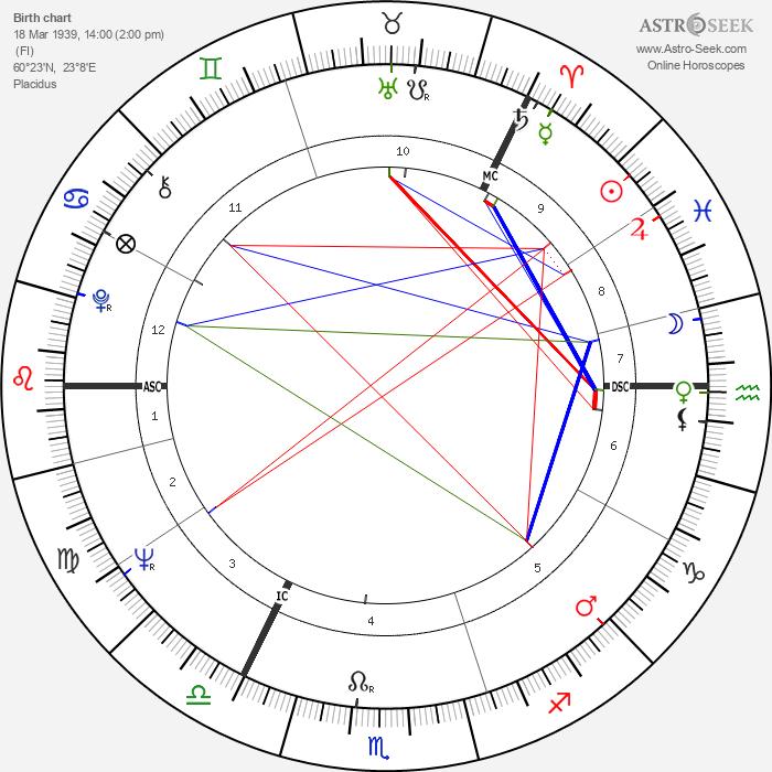 Marja-Leena Mikkola - Astrology Natal Birth Chart