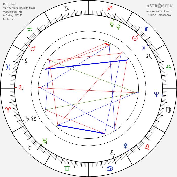 Marja-Leena Syvänen - Astrology Natal Birth Chart