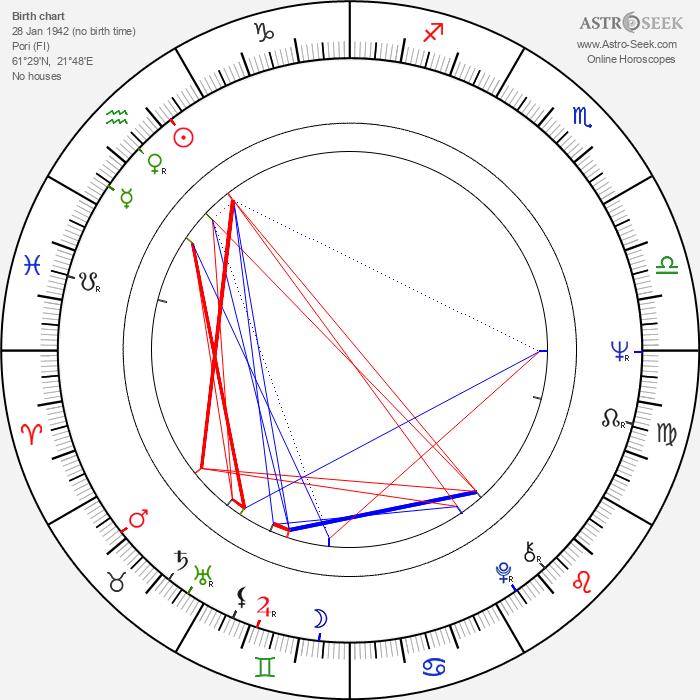 Marja-Liisa Nisula - Astrology Natal Birth Chart