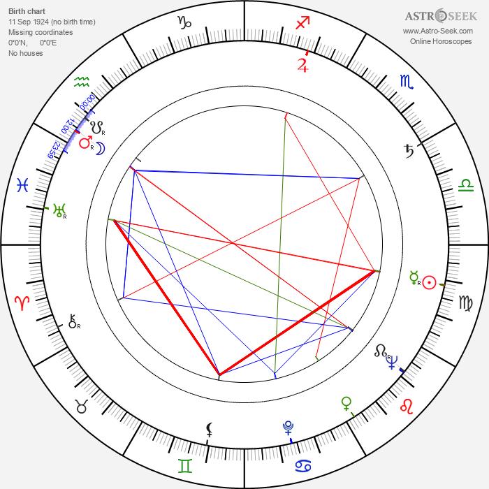 Marja-Liisa Vartio - Astrology Natal Birth Chart