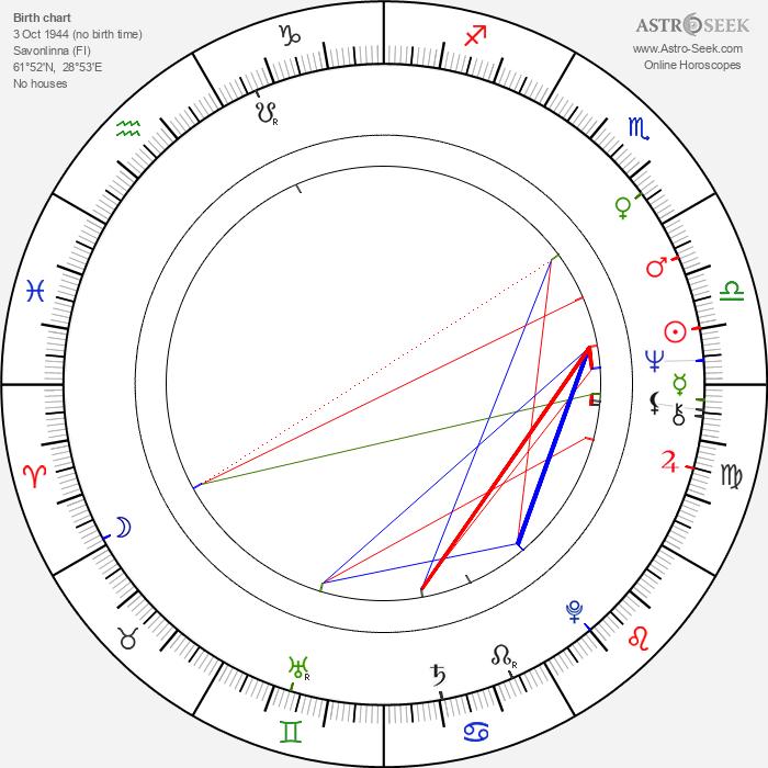 Marja Pensala - Astrology Natal Birth Chart