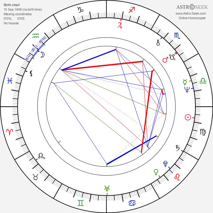Marja Pesonen - Astrology Natal Birth Chart