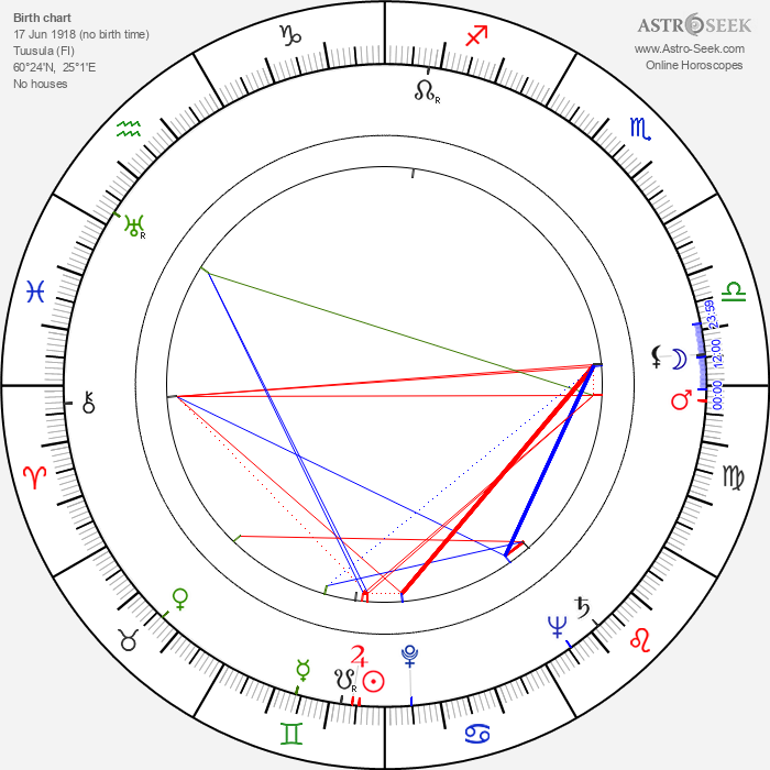 Marja Rankkala - Astrology Natal Birth Chart