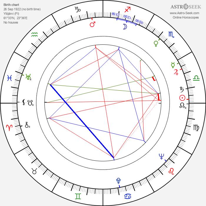 Marja Tyrkkö - Astrology Natal Birth Chart