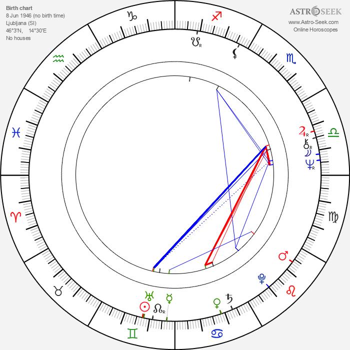 Marjana Brecelj - Astrology Natal Birth Chart