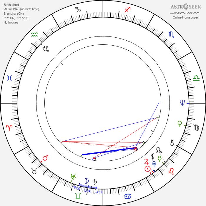 Marjana Vertinskaja - Astrology Natal Birth Chart